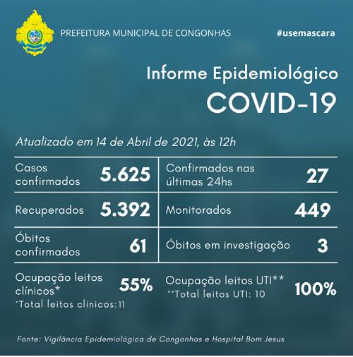 Informe epidemiológico do dia 14/04