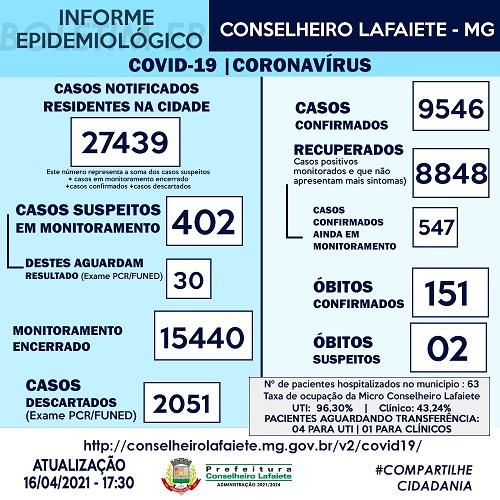 Informe epidemiológico do dia 16/04