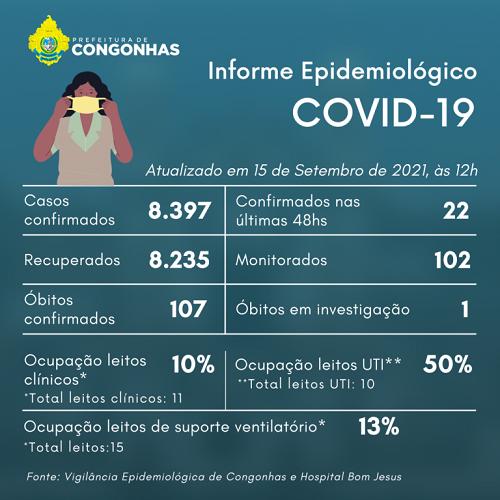 Informe epidemiológico do dia 15/09