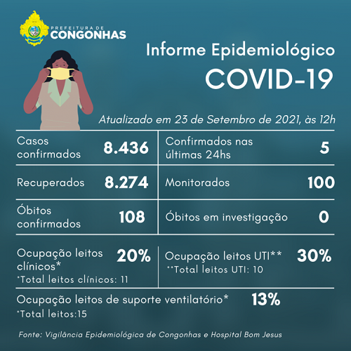 Informe epidemiológico do dia 23/09