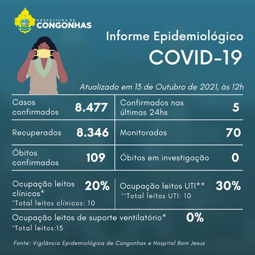 Informe epidemiológico do dia 13/10
