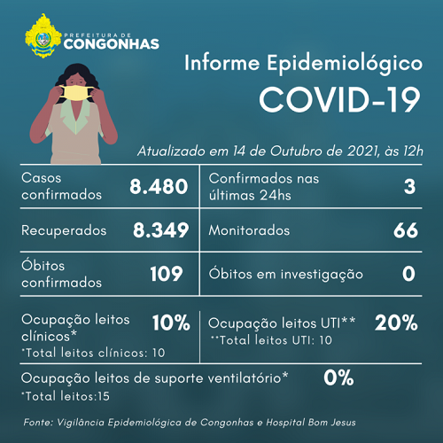 Informe epidemiológico do dia 14/10